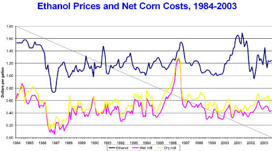 ethanol_vs_corn_price_history.jpg
